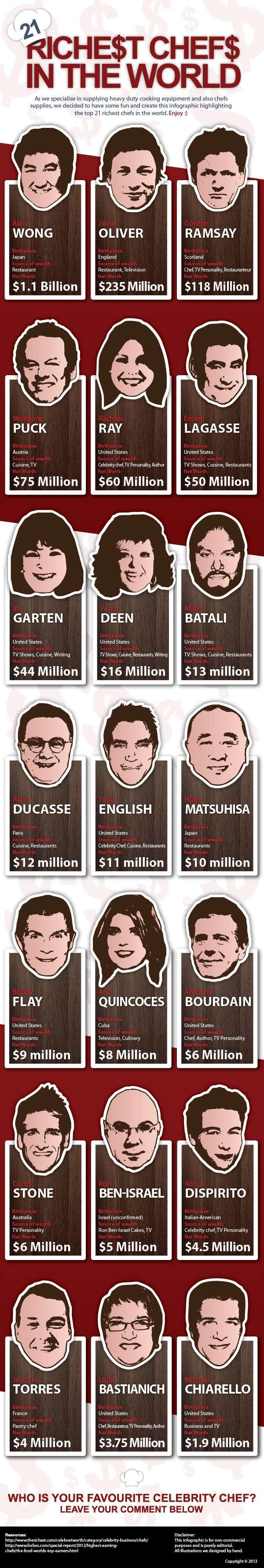 Cei mai bogati bucatari sef din lume in anul 2014 // sursa foto: finedininglovers.com